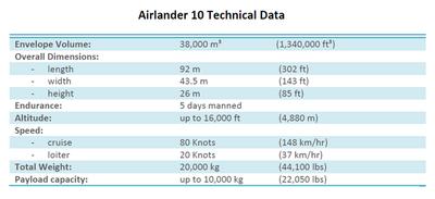 Airlander 10_Spec.png
