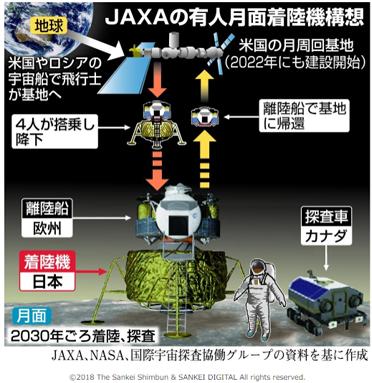 JAXAの有人月面着陸機構想.png